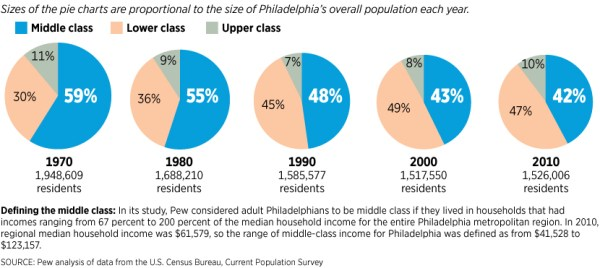 Philadelphia: Lower, Middle, and Upper Class ...