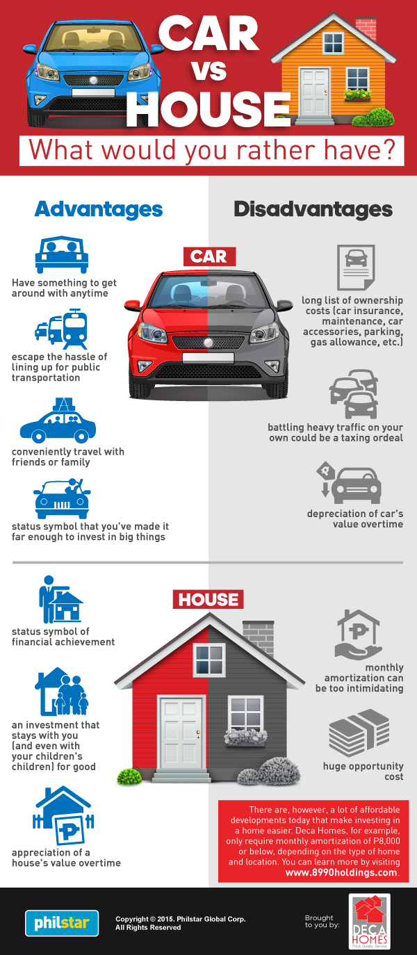 car vs. house infographic