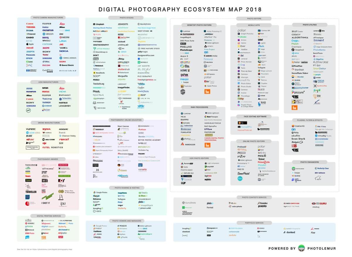 https://i1.wp.com/media.photolemur.com/img/digital-map/DIGITAL-PHOTOGRAPHY-ECOSYSTEM-MAP-2018-PREVIEW.jpg?w=1200&ssl=1