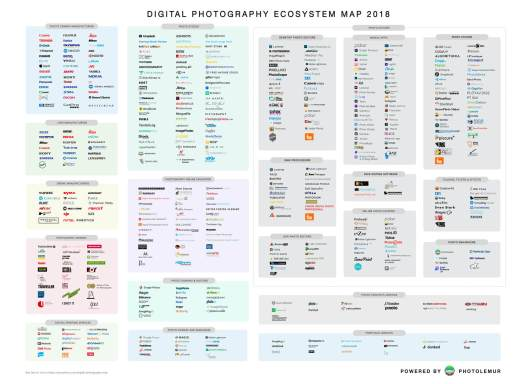 https://i1.wp.com/media.photolemur.com/img/digital-map/DIGITAL-PHOTOGRAPHY-ECOSYSTEM-MAP-2018-PREVIEW.jpg?w=525&ssl=1