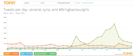 Bring Back Our Girls Twitter Analytics by Topsy 13 May