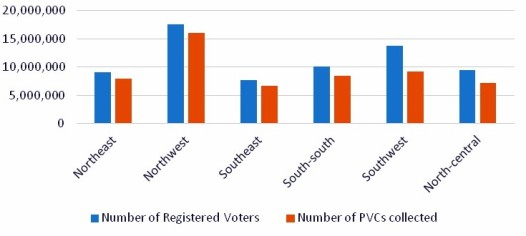 PVCs Collection across the six zones