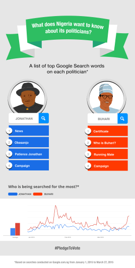 What does Nigeria want to know about its politics