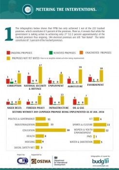 Buharimeter Infographics 9