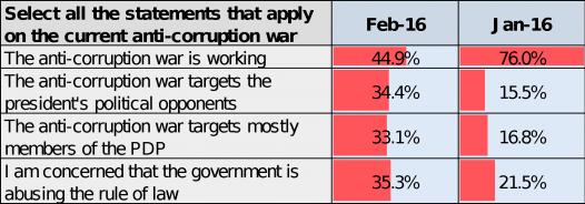 Buhari-poll01