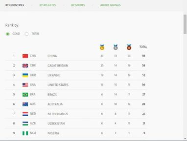 Paralympics Medals Table