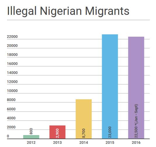illegal-nigeian-migrants
