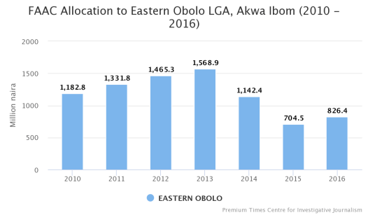 FAAC Allocation to Eastern Obolo LGA, Akwa Ibom State (2010-2016)