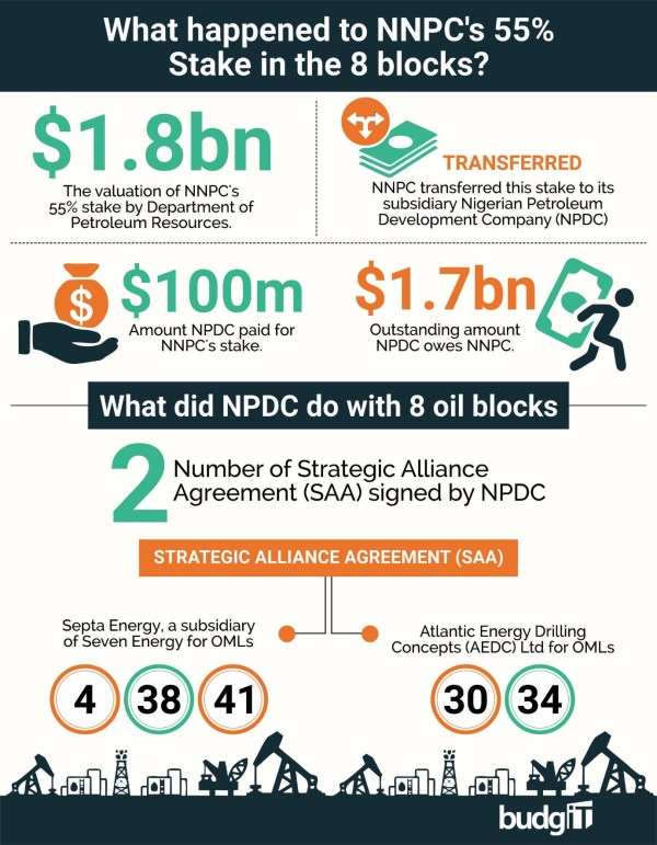NNPC NPDC oil blocks