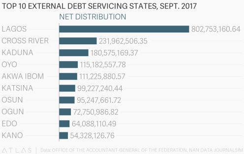 The data shows that the 10 states that paid the least on external debt servicing for September are: Taraba, Borno, Plateau, Benue, Delta, Kogi, Jigawa, Nassarawa, Gombe and Niger States.