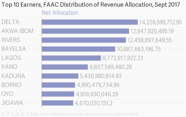 Distribution of Revenue Allocation to States by FAAC