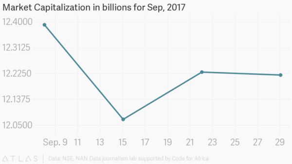 Market Capitalisation