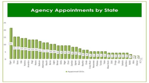 Appointees based on States