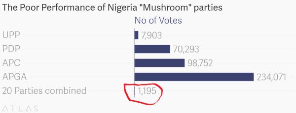Chart shows 20 parties score less than 100 votes each