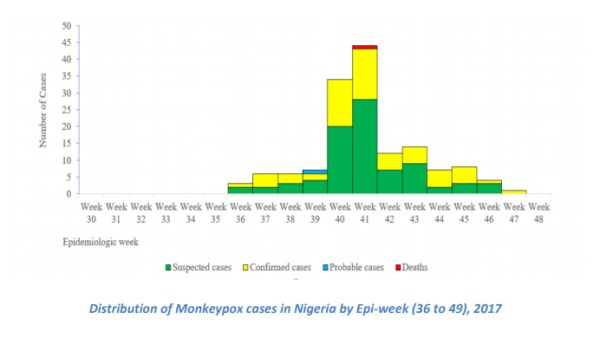 Distribution of Monkeypox cases in Nigeria by Epi-week (36 to 49), 2017. [Photo credit: NCDC]