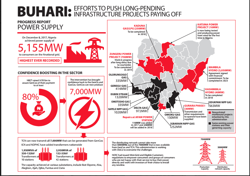 INFOGRAPHIC: The Buhari administration power projects