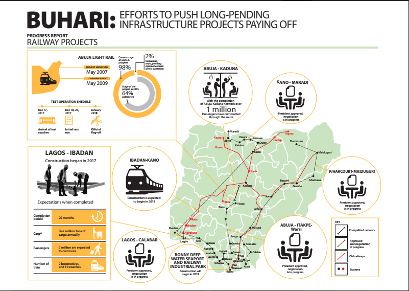 INFOGRAPHIC: The Buhari administration's rail projects