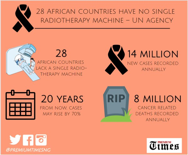 Infograph - 28 African countries without radiotherapy machine - 1