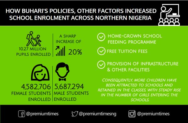 Infograph - Buhari policy - schools 1