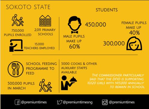 Infograph - Buhari policy - schools 5