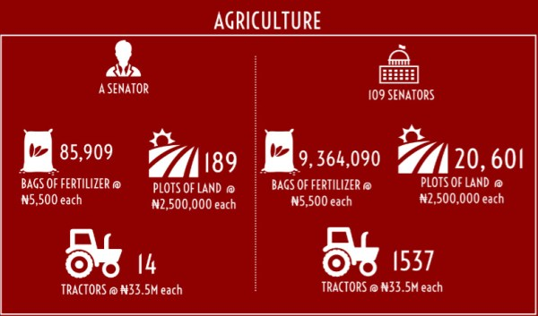 INFOGRAPH: What Nigeria could achieve with over N51.5 billion received by senators as 'running cost' [Credit: George Kaduna]