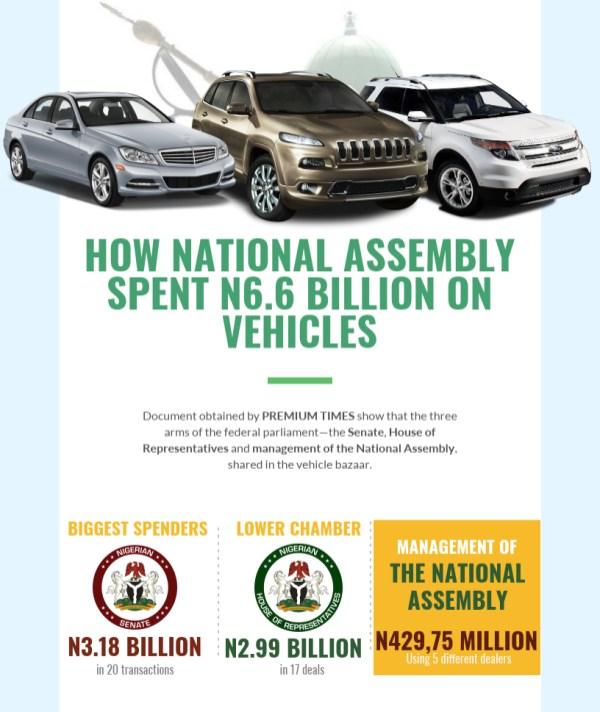 How National Assembly Spent 6 Billion Naira on Vehicles