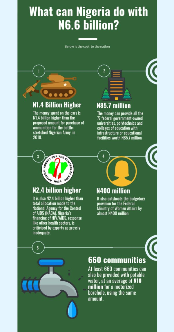 What Nigeria can do with N6.6 billion