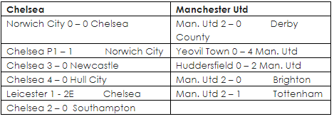 Chelsea, Manchester United previous matches to the FA Cup Final