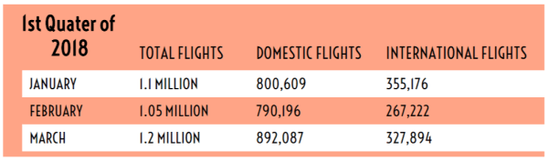 INFOGRAPH - 3.4 million passengers travelled through Nigerian airports - 3