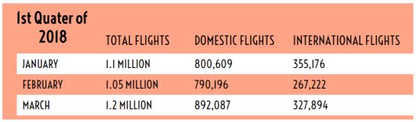 INFOGRAPH - 3.4 million passengers travelled through Nigerian airports - 3