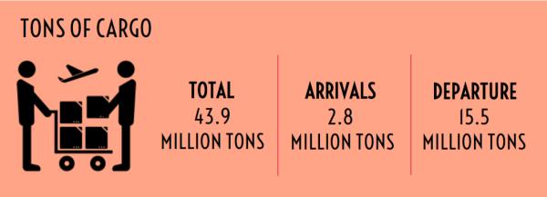 INFOGRAPH - 3.4 million passengers travelled through Nigerian airports - 6