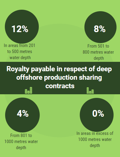 Royalty payable in respect of deep offshore production sharing contracts