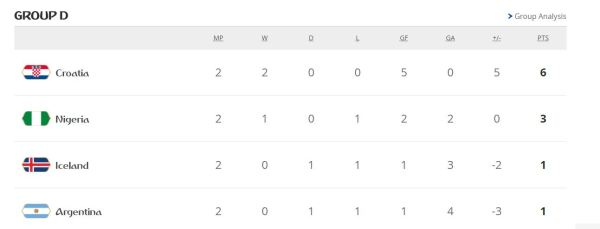 Group D standings