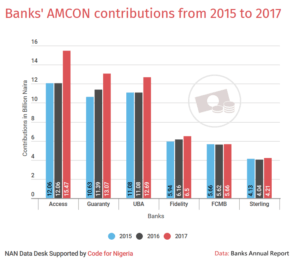 Bank's AMCON contributions from 2015 to 2017
