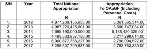 Audit appropriation figures - 2012 to 2017