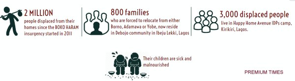 Boko Haram infograph. [Credit: George Kaduna]