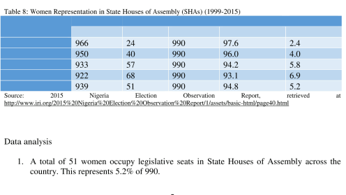 Women representation in the State House of Assemblies (1999 -2015)
