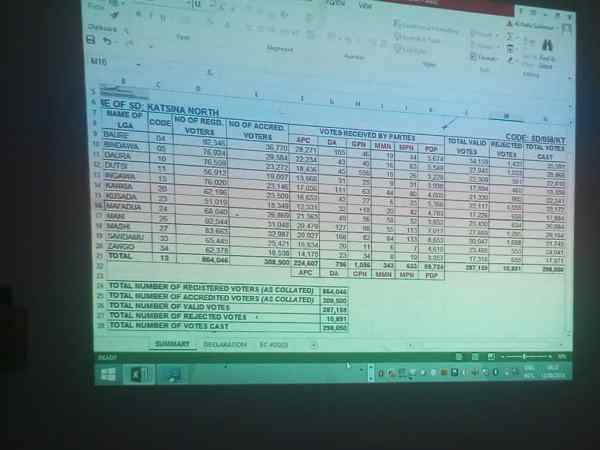 Katsina North By-election Scoreboard