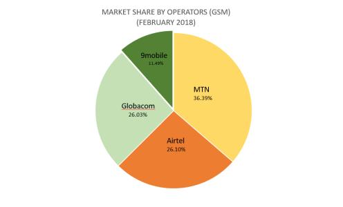 Market Share for Mobile Operators
