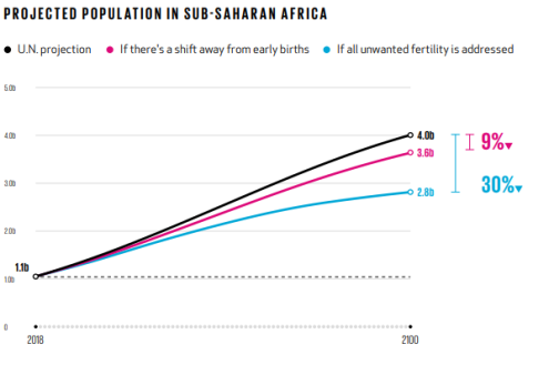 Projected population in Sub-Saharan Africa. [CREDIT: Goalkeeper Report]