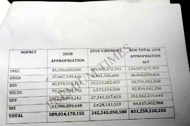 Breakdown of senate approved budget