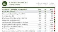 Nigeria's scorecard for Sustainable Economic Opportunities (Mo Ibrahim Foundation)
