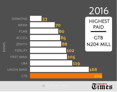 INFOGRAPH: 10 Nigerian banks paid over N1 billion emoluments to 'highest paid directors [By George Kaduna]