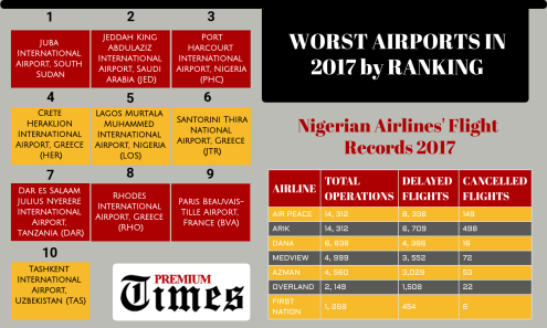 INFOGRAPH - INVESTIGATION - Inside Nigerian Airports of extortionists sharp businesses decrepit facilities (3). [By GEORGE KADUNA]