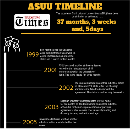 ASUU TIMELINE: Info-graphics by George Kaduna.