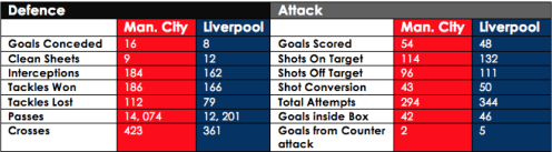 City-Liverpool-Stats
