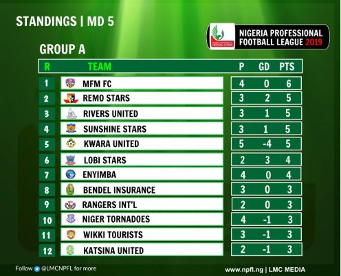 Group A of the NPFL