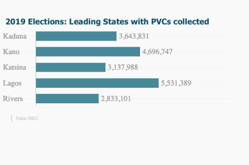 2019 Elections: Leading States with PVCs collected