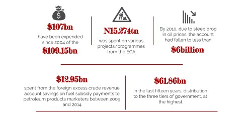INFOGRAPH: Nigeria's four seasons of lavishness with N15.46 trillion Excess Crude Fund. [CREDIT: George Kaduna]