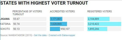 Table showing states with the highest voter turnout.